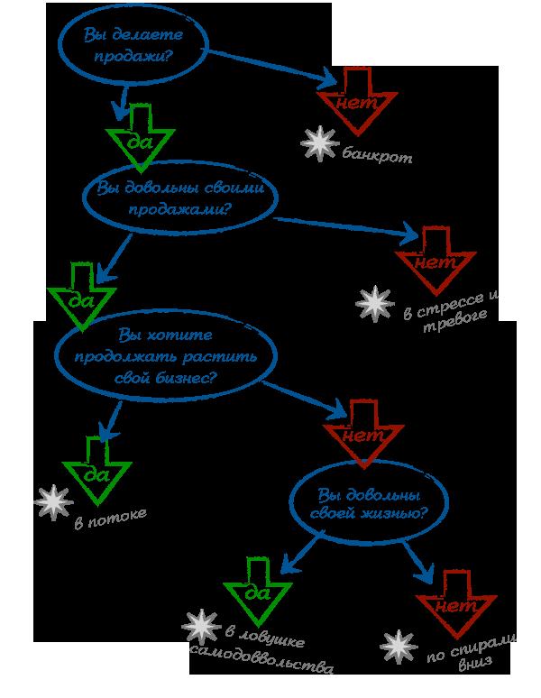 Цепь вопросов об интернет-бизнесе (2)