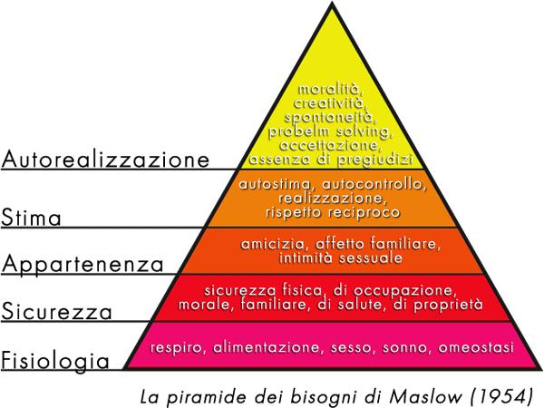 la piramide dei bisogni